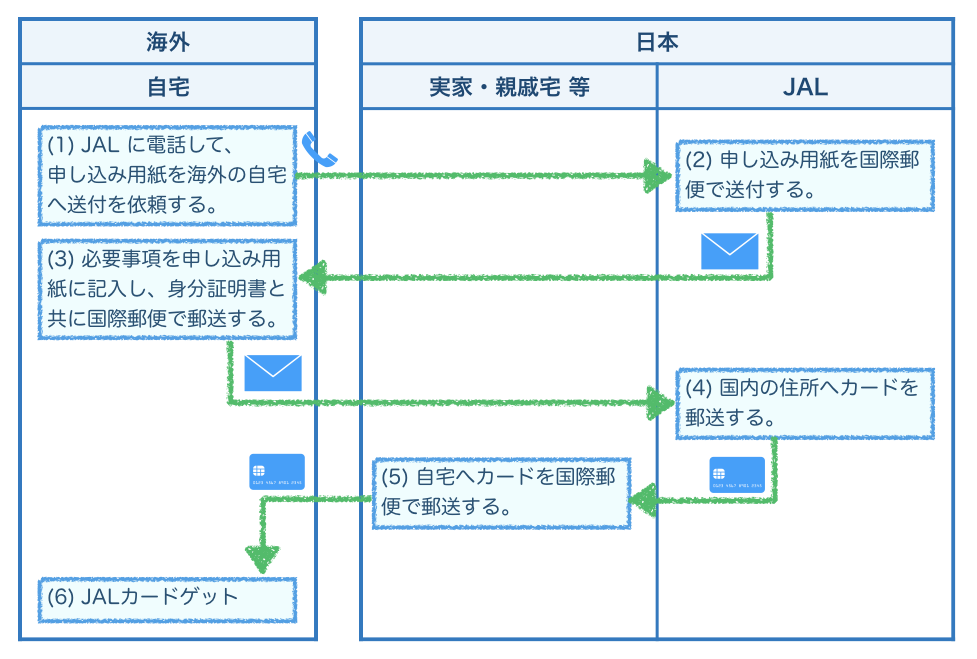海外から JAL カードを申し込む場合の手順